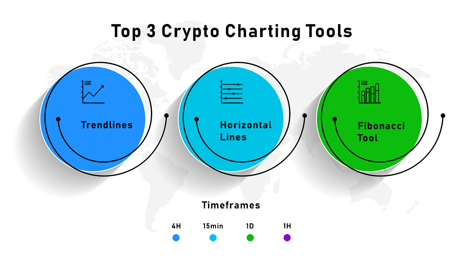 The Most Popular Crypto Charting Tools and Timeframes Infographic