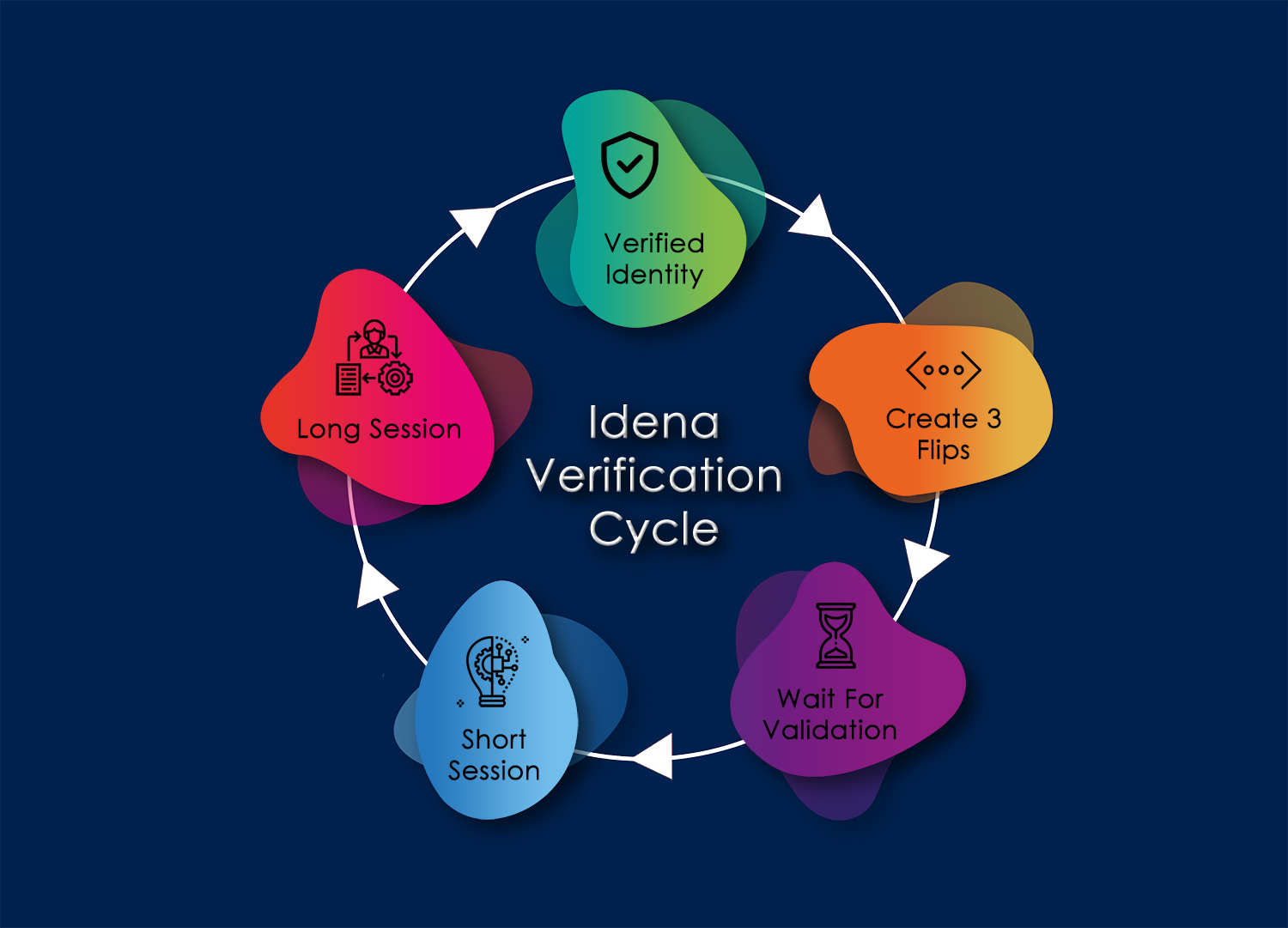 Idena verification cycle infographic