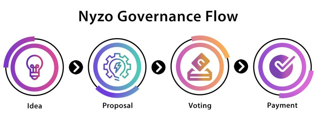 Decentralized developer funding workflow on Nyzo network