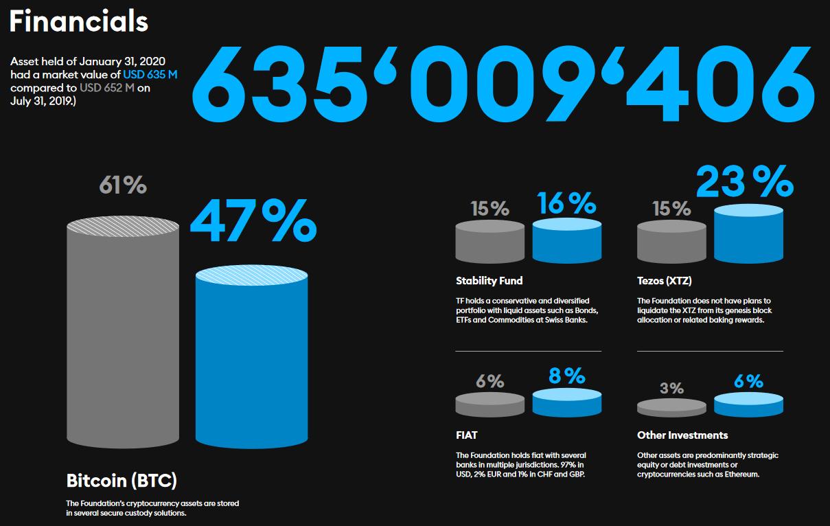Tezos holdings infographic