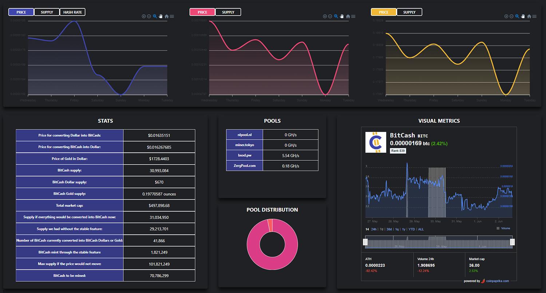 BITC graphs and statistics on the dark background